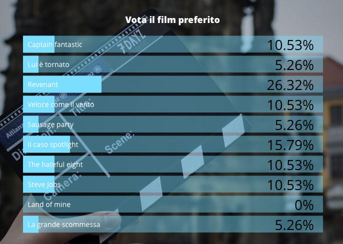 sondaggio-film