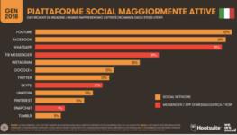 TechCafè – Quanto è diffuso internet in Italia e nel mondo?